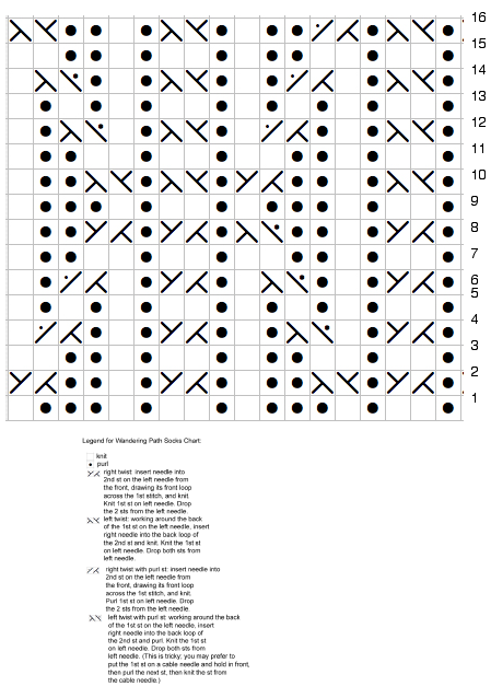 Sock chart