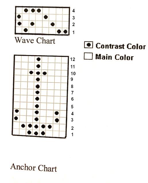NumberedCharts